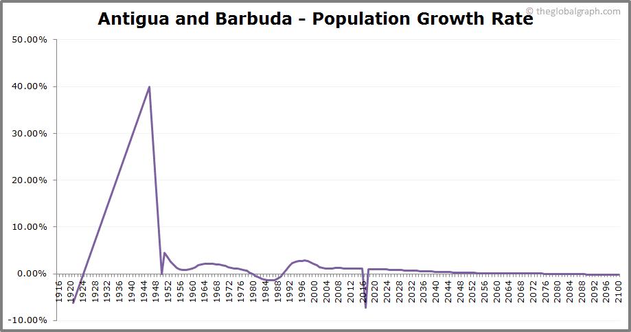 Antigua and Barbuda  Population Growth Rate