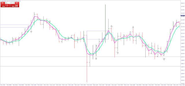 SD DP Box Indicator MT4