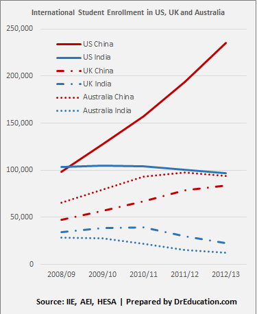 Data on International Student Enrollment in US, UK and Australia