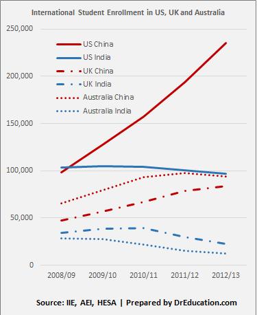 Data on International Student Enrollment  in US, UK and Australia