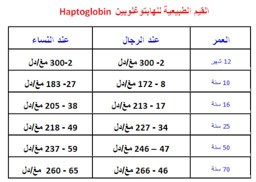 الهابتوغلوبين Haptoglobin-القيم الطبيعية للهابتوغلوبين Haptoglobin