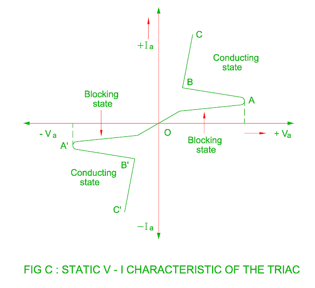 static v-i characteristic of the triac