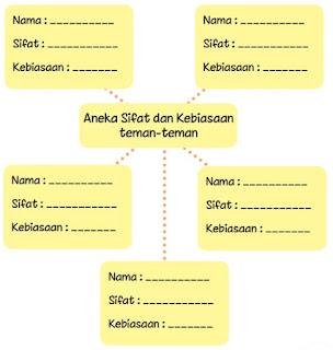 Aneka Sifat dan Kebiasaan teman teman www.simplenews.me