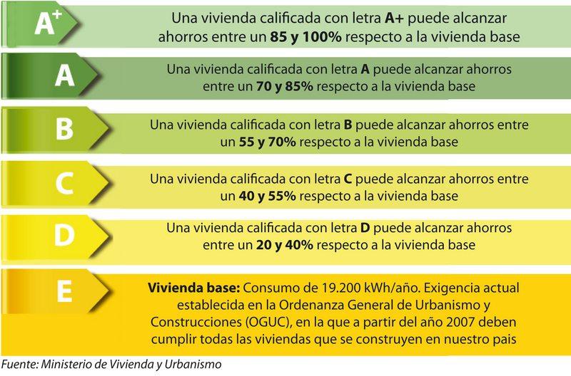 Las casas también tendrán una etiqueta de ahorro energético | FLANLATE
