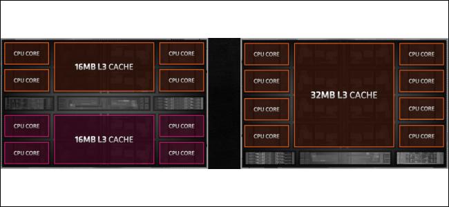 التخطيطات الأساسية لـ Zen 2 و Zen 3.