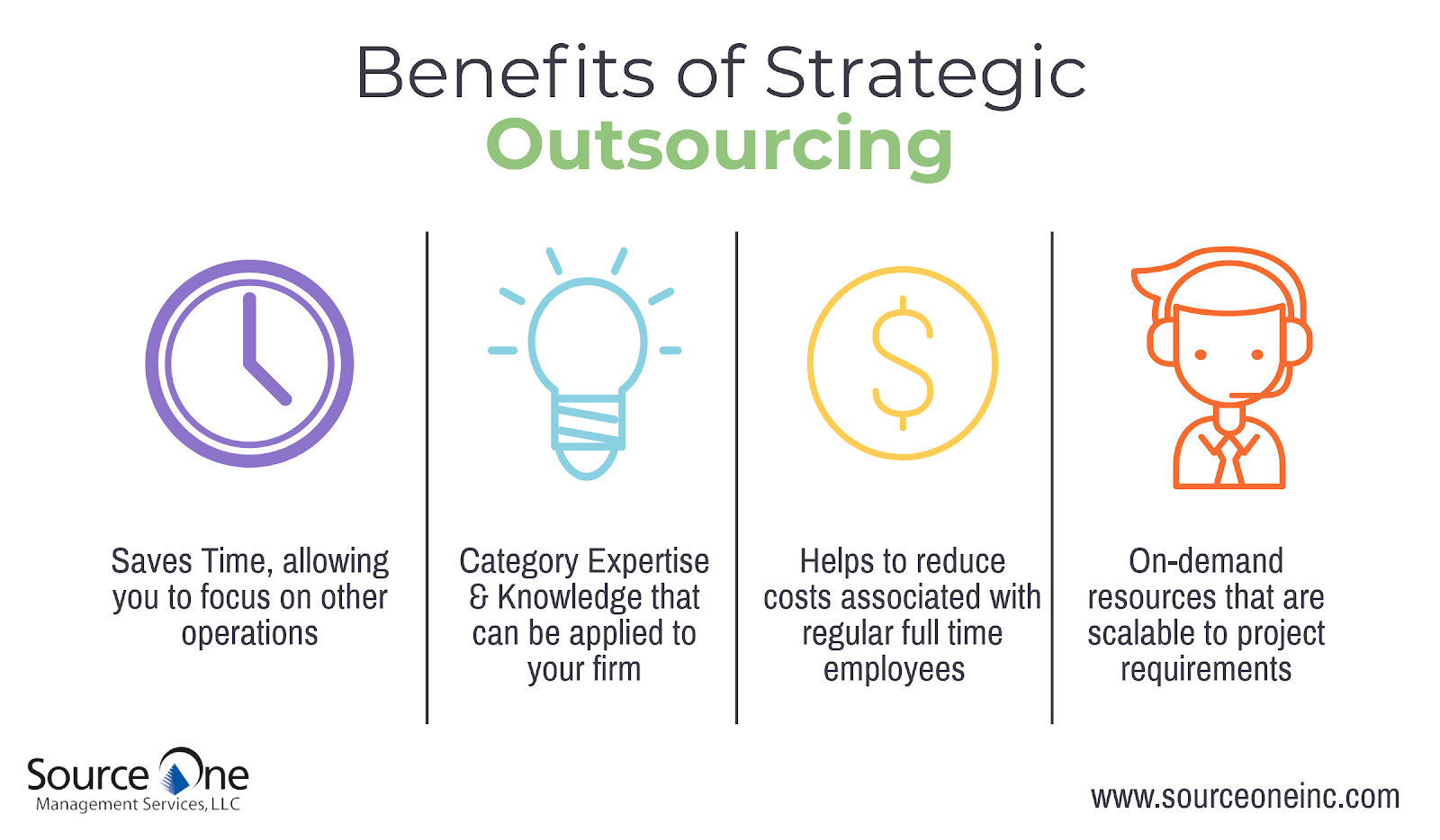 what is the right outsourcing strategy Any sourcing strategy, including an outsourcing decision, must first identify the activity or process under consideration, its requirements, and potential qualified suppliers.