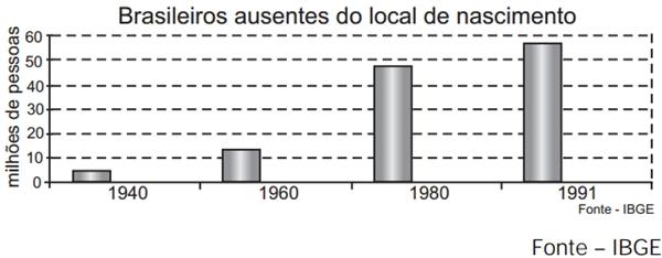 brasileiros ausentes do local de nascimento