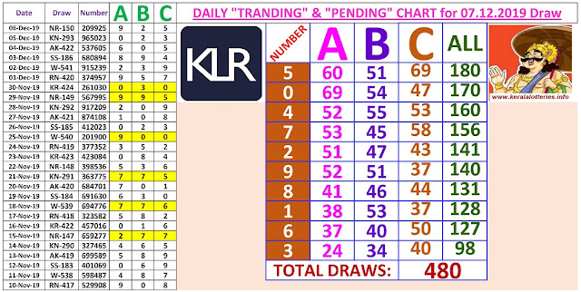 Kerala Lottery Winning Number Daily Tranding and Pending  Charts of 480 days on 07.12.2019