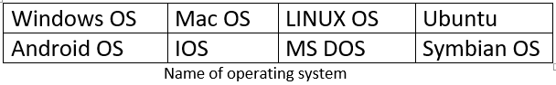 Name of Operating System