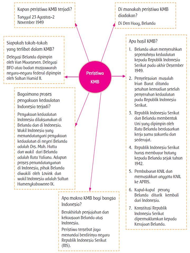 Jawaban Buku Paket Bahasa Indonesia Kelas 9 Halaman 142 Guru Ilmu Sosial