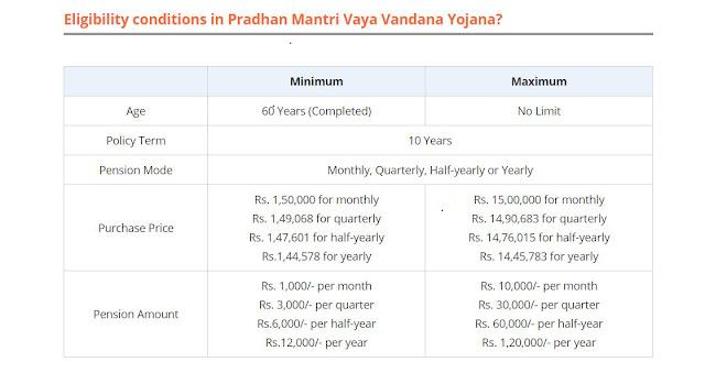 Eligibility conditions in Pradhan Mantri Vaya Vandana Yojana?