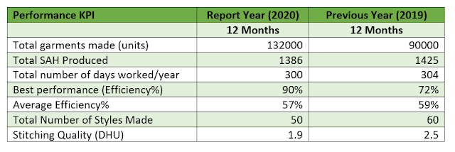 Employee performance report card yearly