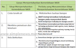 tabel Upaya Mempertahankan Kemerdekaan NKRI www.simplenews.me