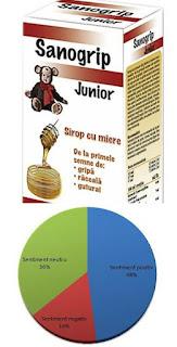 pareri sanogrip junior sirop de tuse cu miere de albine
