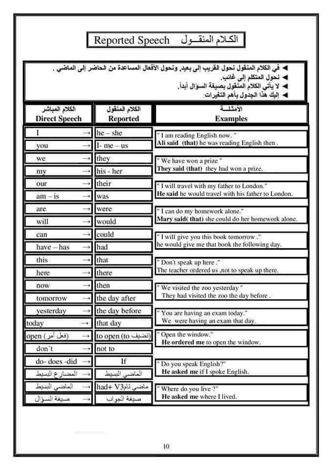 ملخص كل قواعد اللغة الانجليزية في 15 ورقة فقط 11