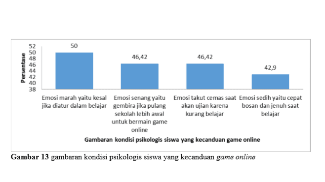 Grafik kondisi pesikologis pelajar yang kecanduan game online
