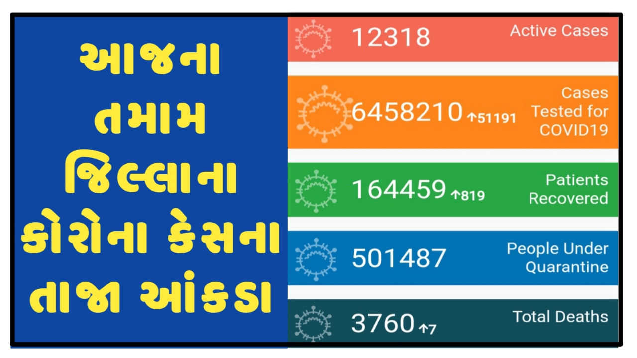 Gujarat Corona Cases Today [09/11/2020] District Wise Updates - Official Press Note