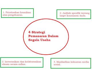 4 Strategi Pemasaran Dalam Segala Usaha