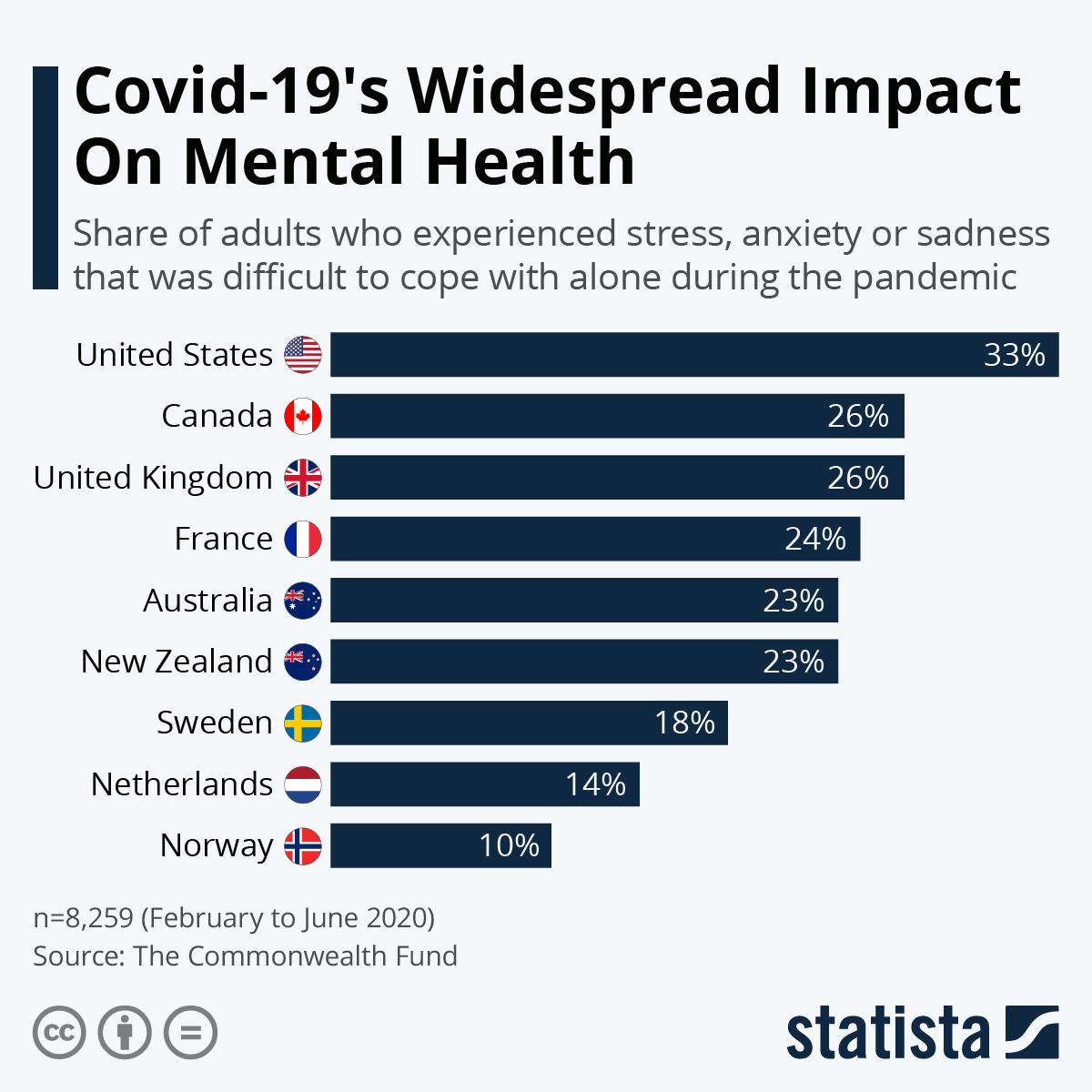 Covid-19's Widespread Impact On Mental Health #Infographic