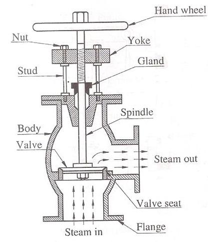 Steam Boiler: Steam Boiler Non-return Valve