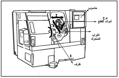 ماكينة الخراطة cnc