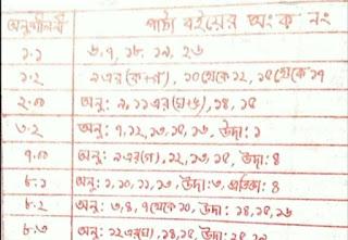 দাখিল উচ্চতর গণিত সাজেশন সাজেশন |দাখিল স্পেশাল বুলেটিন ২০২০