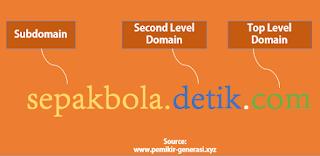 Pengertian DNS Server, Sejarah, Fungsi dan Aturan Penulisan Domain