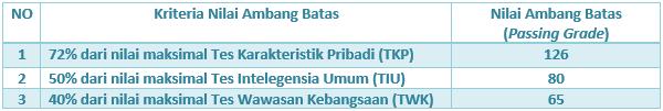 passing-grade-cpns