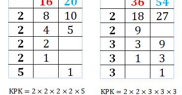 Cara Mencari KPK dan FPB dengan Menggunakan Tabel - Erawan ...