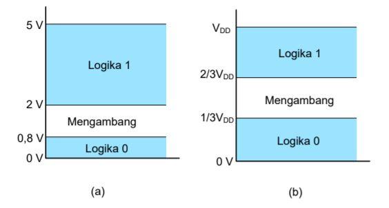 Level Tegangan IC Digital; a) TTL; b) CMOS