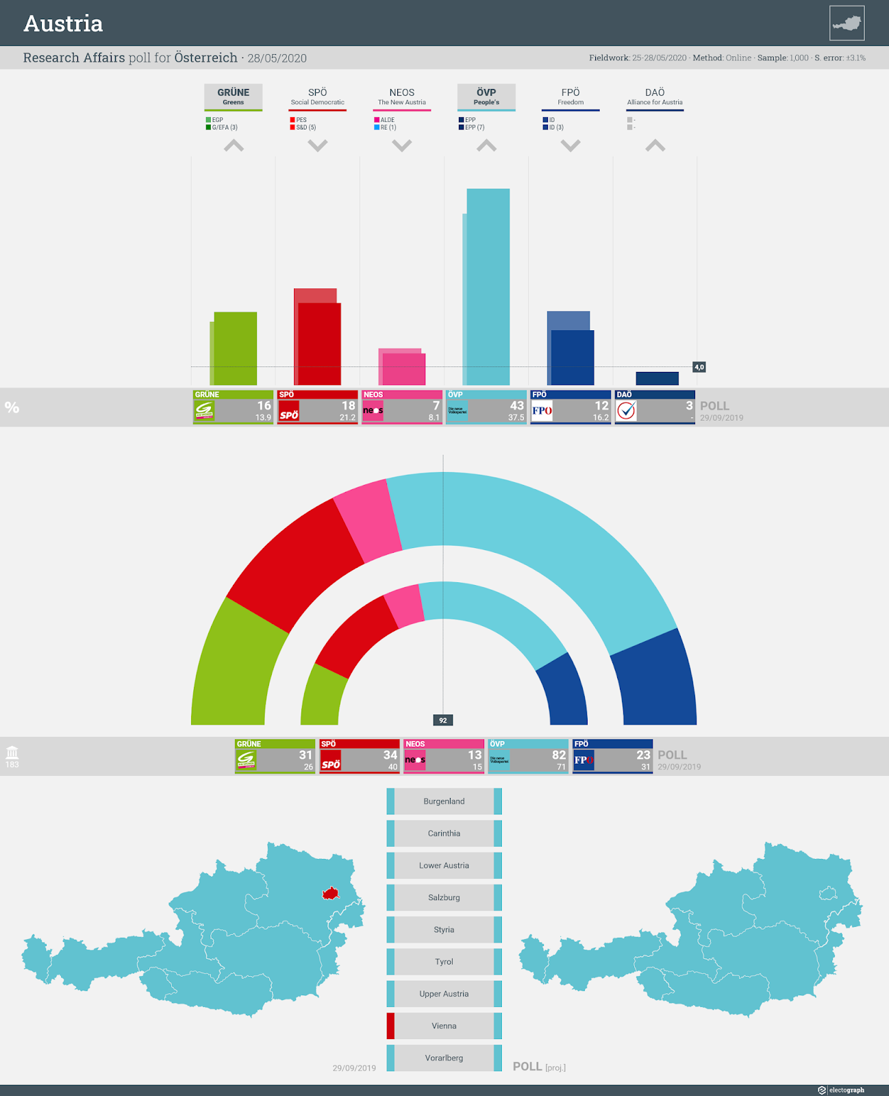 AUSTRIA: Research Affairs poll chart for Österreich, 28 May 2020