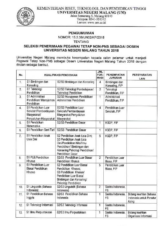 Lowongan Lebih dari 50 Dosen Tetap Non-PNS Universitas Negeri Malang