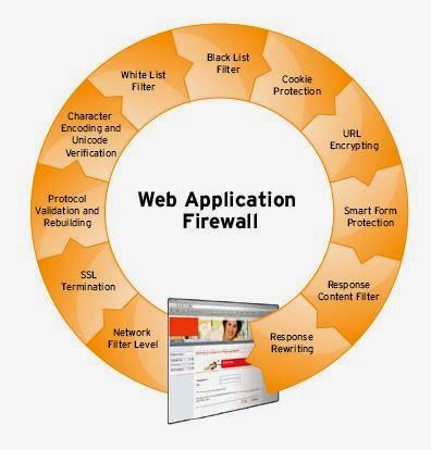 Web Security | Pentest