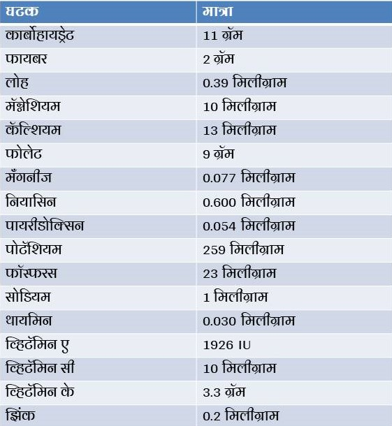 Nutrition Facts of Dried Apricots In Marathi