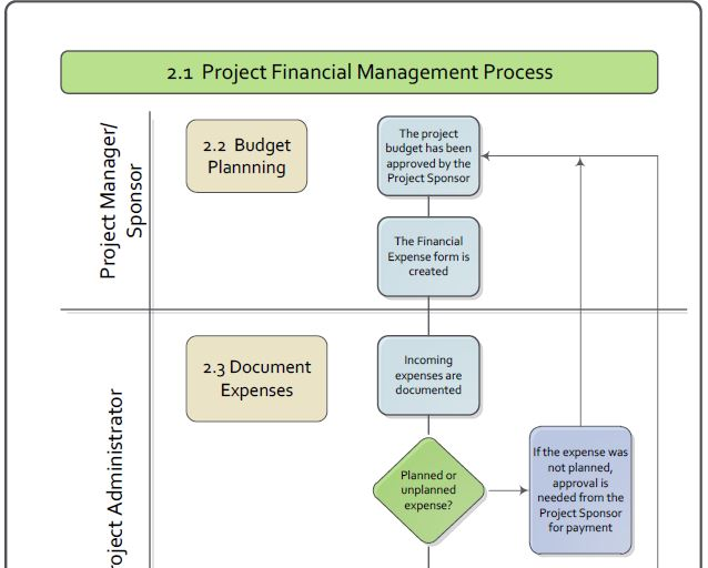 The Project Financial Management Process