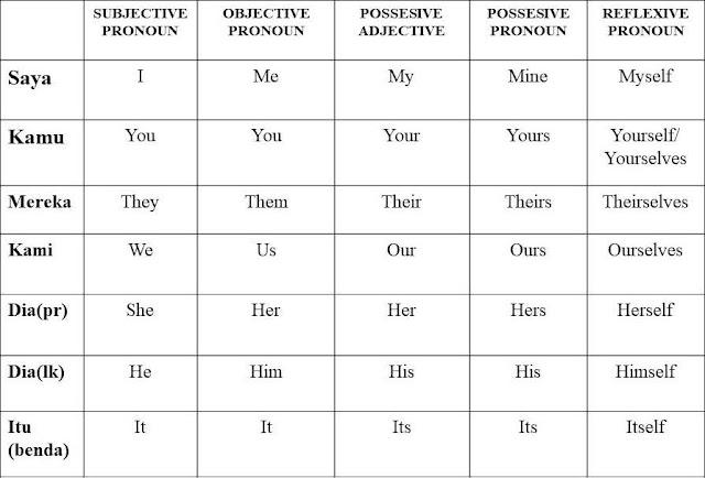 Contoh Pronoun   Subjective Objective Possesive Reflexive Finite Indefinite