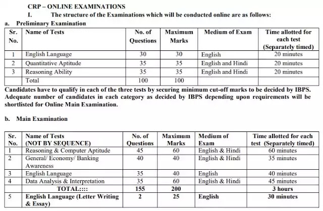 IBPS Bank PO/MT Exam Structure
