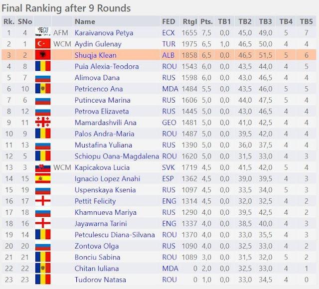 Klean Shuqja, the 13-year-old Albanian ranks third in European Chess Championship