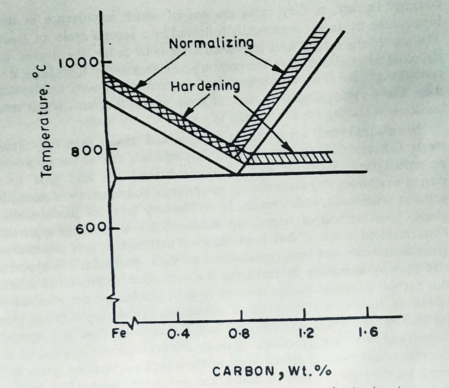 hight resolution of normalizing hardening heat treatment for steels