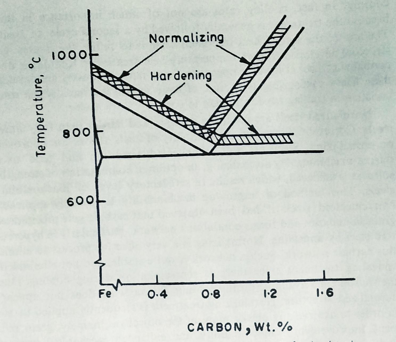 medium resolution of normalizing hardening heat treatment for steels