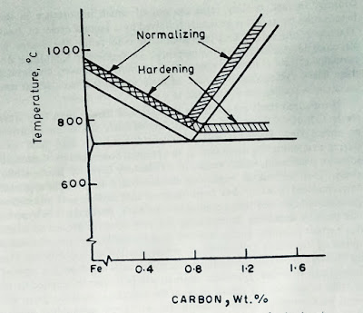 Normalizing - Hardening - heat treatment for steels