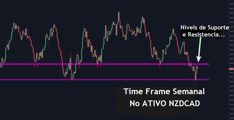 Níveis de Suporte e Resistência no NZDCAD Time Frame Semanal