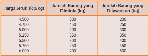 Tabel Daftar Permintaan dan Penawaran Jeruk pada Proses Terbentuknya Harga Pasar