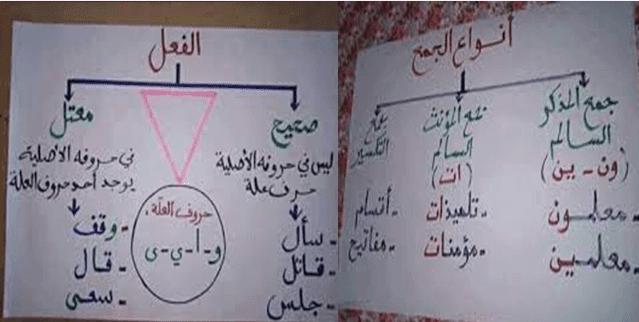 قواعد اللغة العربية جد مميزة ومختصرة