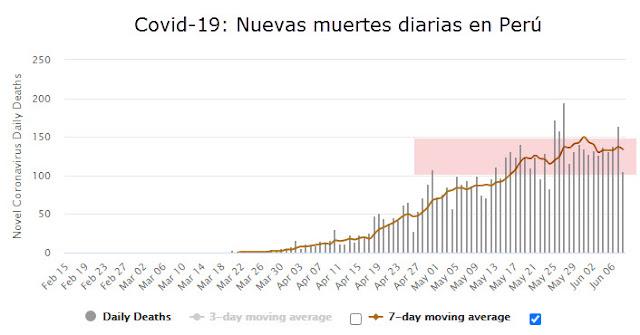 Muertos Covid-19 Perú
