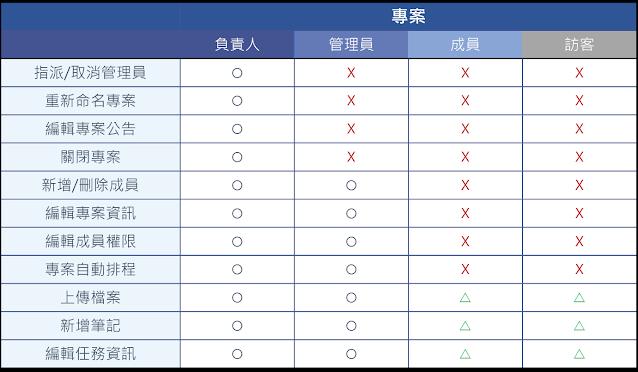 專案成員權限一覽表