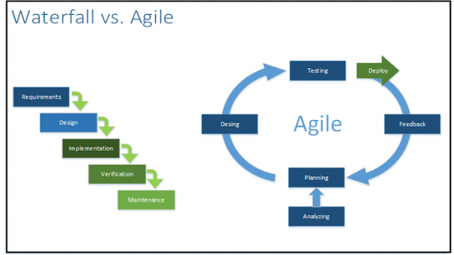 Agile, Waterfall Methodology, Six Sigma Tutorials and Materials, Six Sigma Certifications