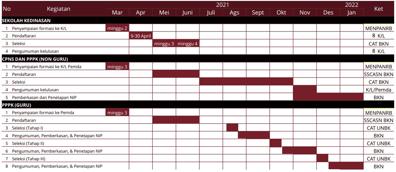 Info Jadwal Pendaftaran PPPK dan CPNS Tahun 2021