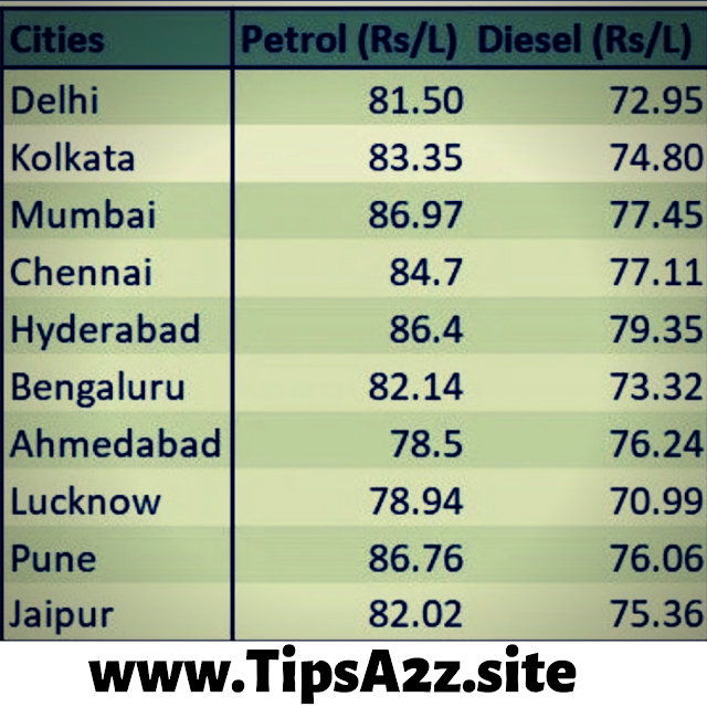 Patrol Price today in India list