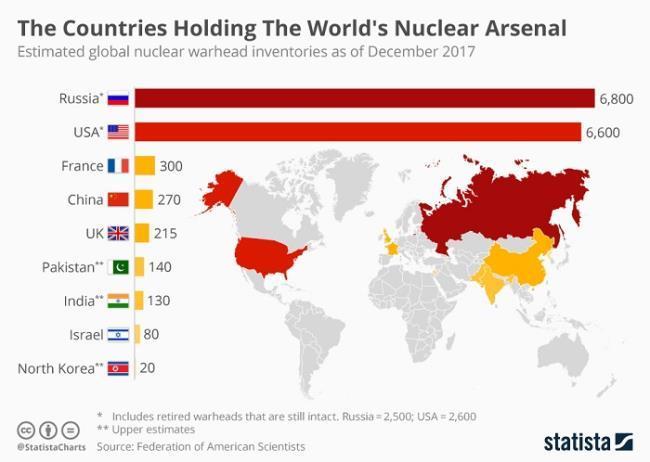 세계 각국의 핵무기 보유량